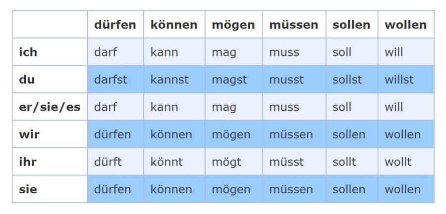 модални глаголи немски език