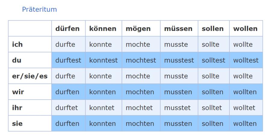 модални глаголи по немски език